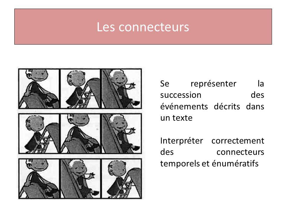 Les connecteurs Se représenter la succession des événements décrits dans un texte.