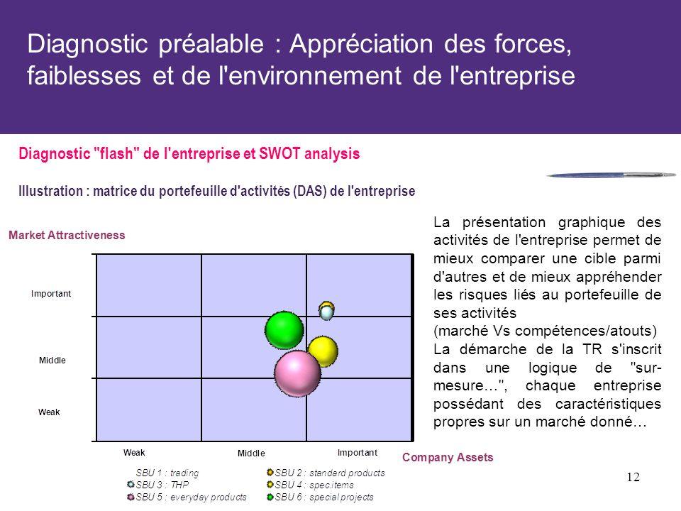 Diagnostic préalable : Appréciation des forces, faiblesses et de l environnement de l entreprise