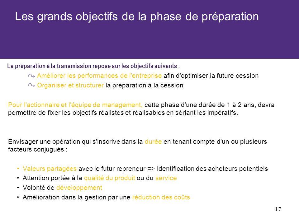 Les grands objectifs de la phase de préparation