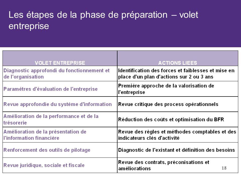 Les étapes de la phase de préparation – volet entreprise