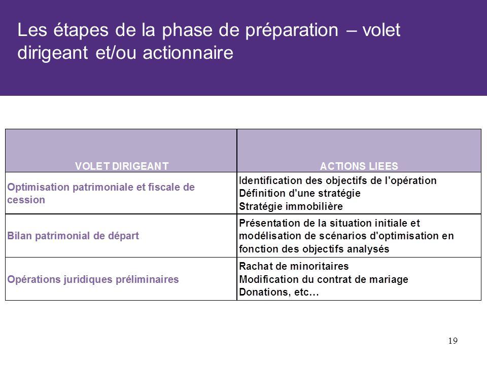 Les étapes de la phase de préparation – volet dirigeant et/ou actionnaire