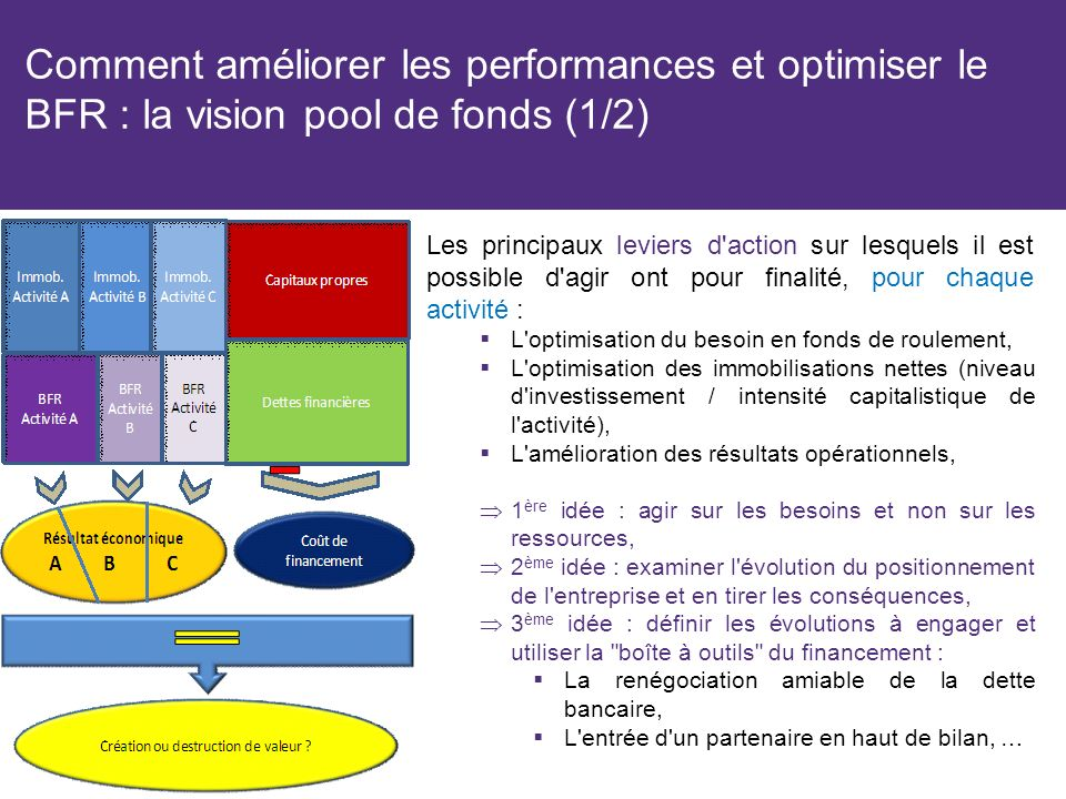 Comment améliorer les performances et optimiser le BFR : la vision pool de fonds (1/2)