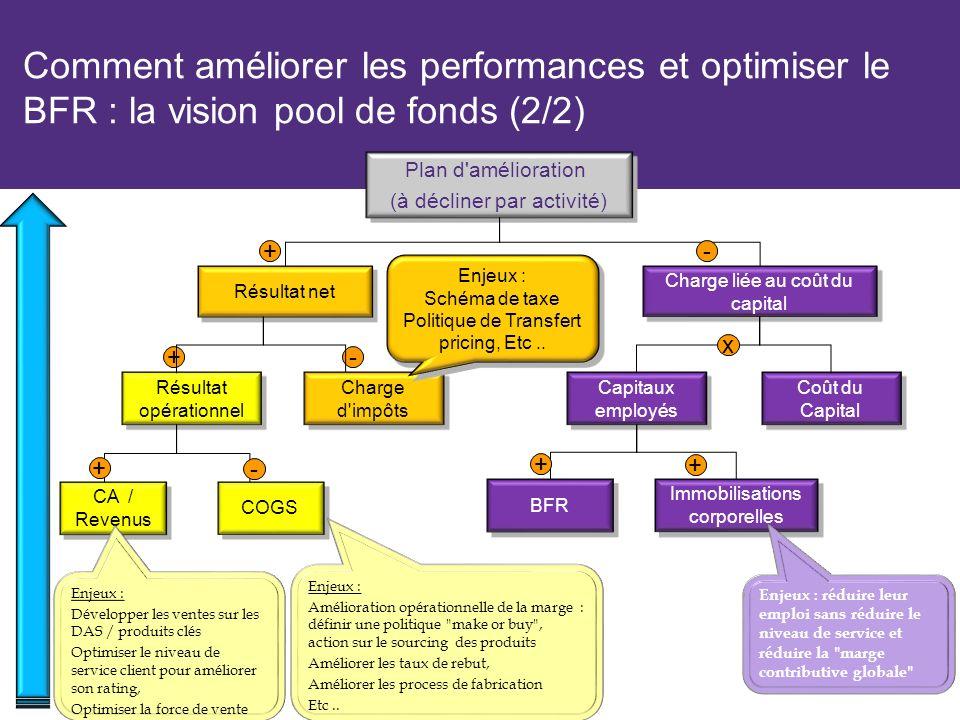 Comment améliorer les performances et optimiser le BFR : la vision pool de fonds (2/2)
