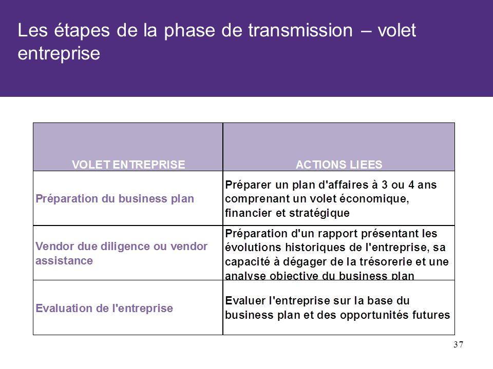 Les étapes de la phase de transmission – volet entreprise