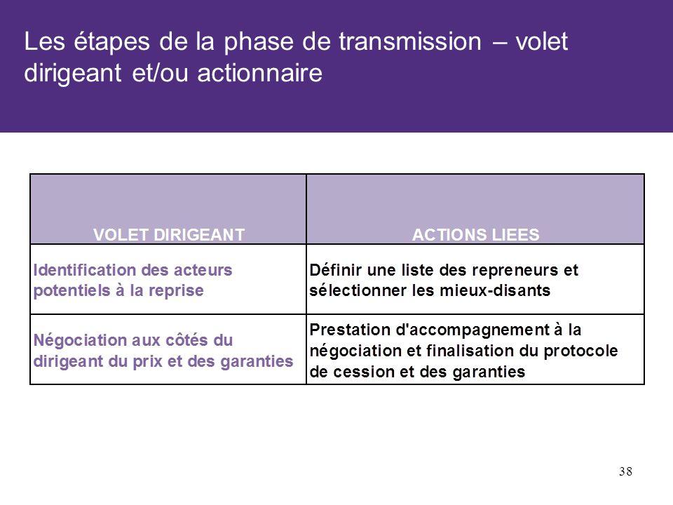 Les étapes de la phase de transmission – volet dirigeant et/ou actionnaire