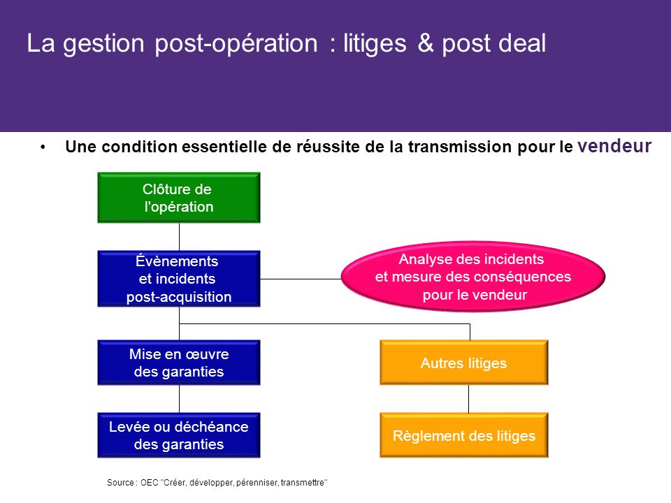 La gestion post-opération : litiges & post deal