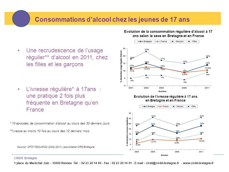 Evolution de l'ivresse régulière à 17 ans en Bretagne et en France
