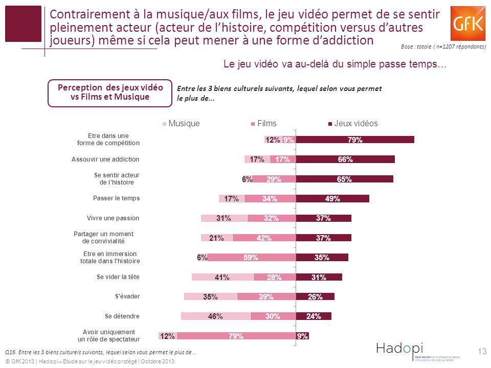 Perception des jeux vidéo vs Films et Musique