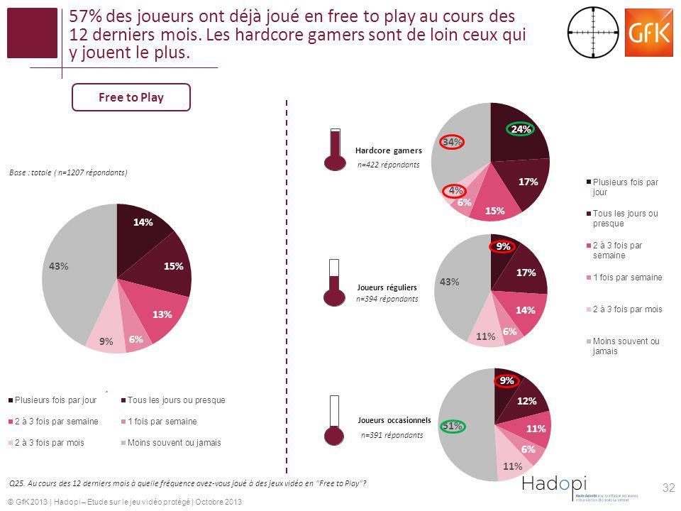 57% des joueurs ont déjà joué en free to play au cours des 12 derniers mois. Les hardcore gamers sont de loin ceux qui y jouent le plus.