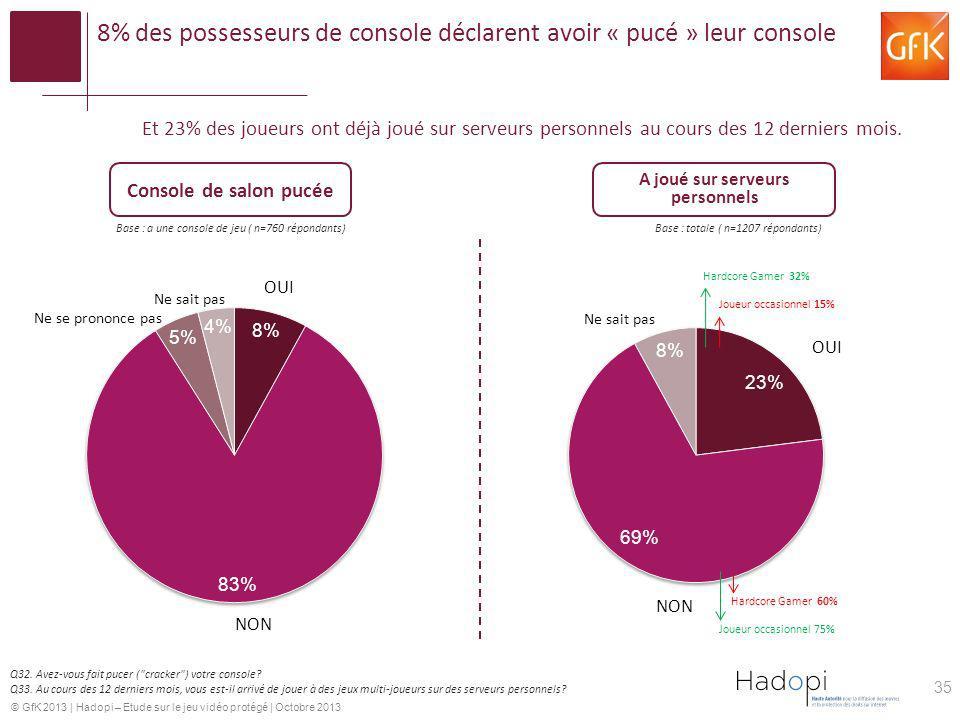 8% des possesseurs de console déclarent avoir « pucé » leur console