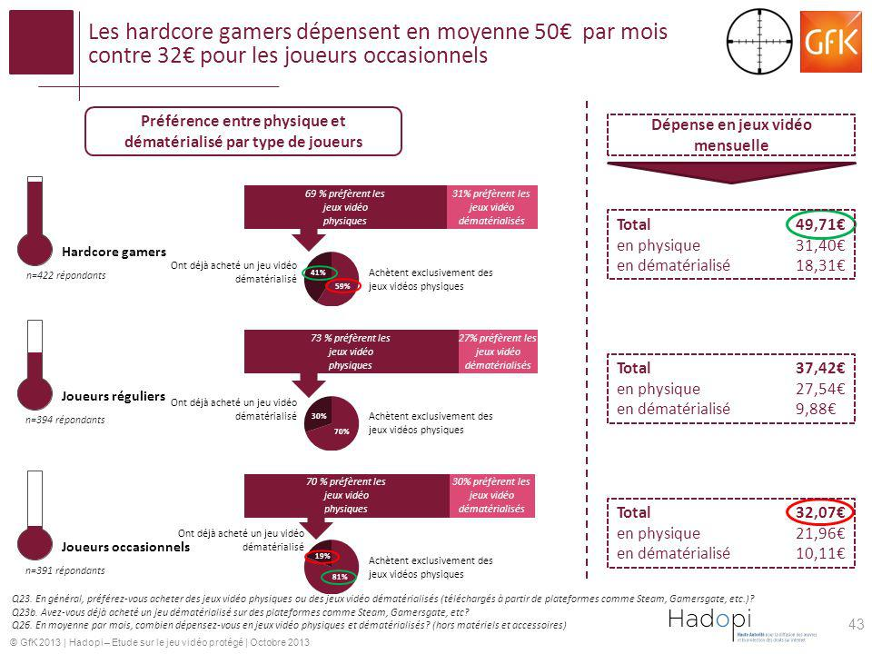 Les hardcore gamers dépensent en moyenne 50€ par mois contre 32€ pour les joueurs occasionnels