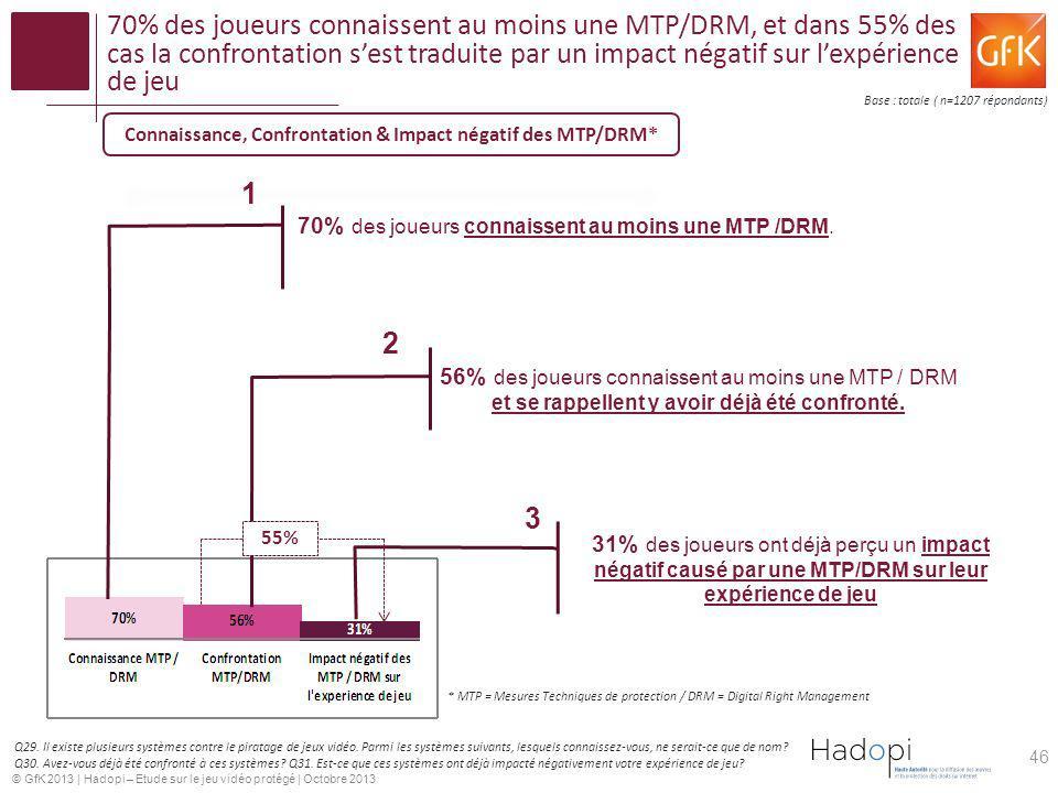 Connaissance, Confrontation & Impact négatif des MTP/DRM*