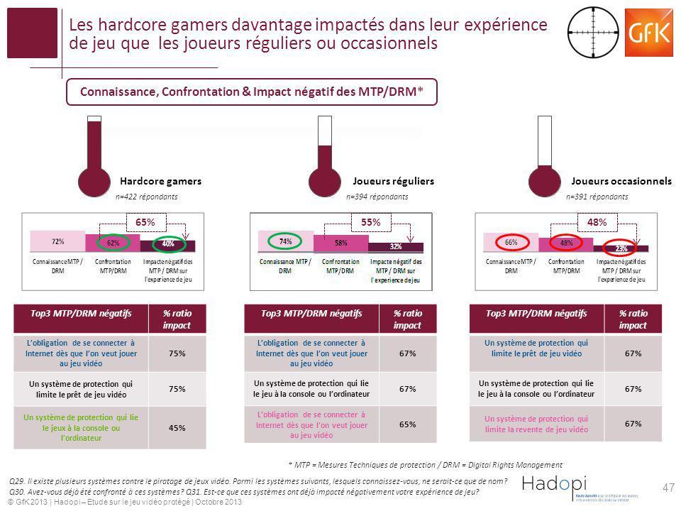 Les hardcore gamers davantage impactés dans leur expérience de jeu que les joueurs réguliers ou occasionnels