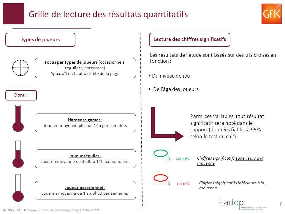 Grille de lecture des résultats quantitatifs
