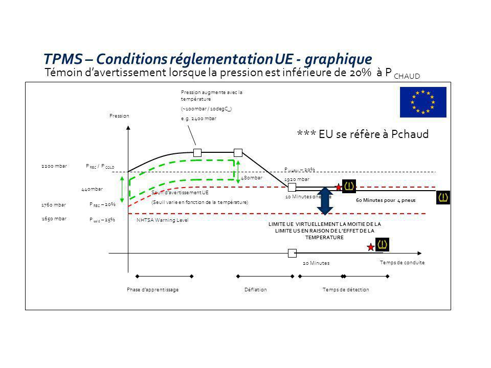 TPMS – Conditions réglementation UE - graphique