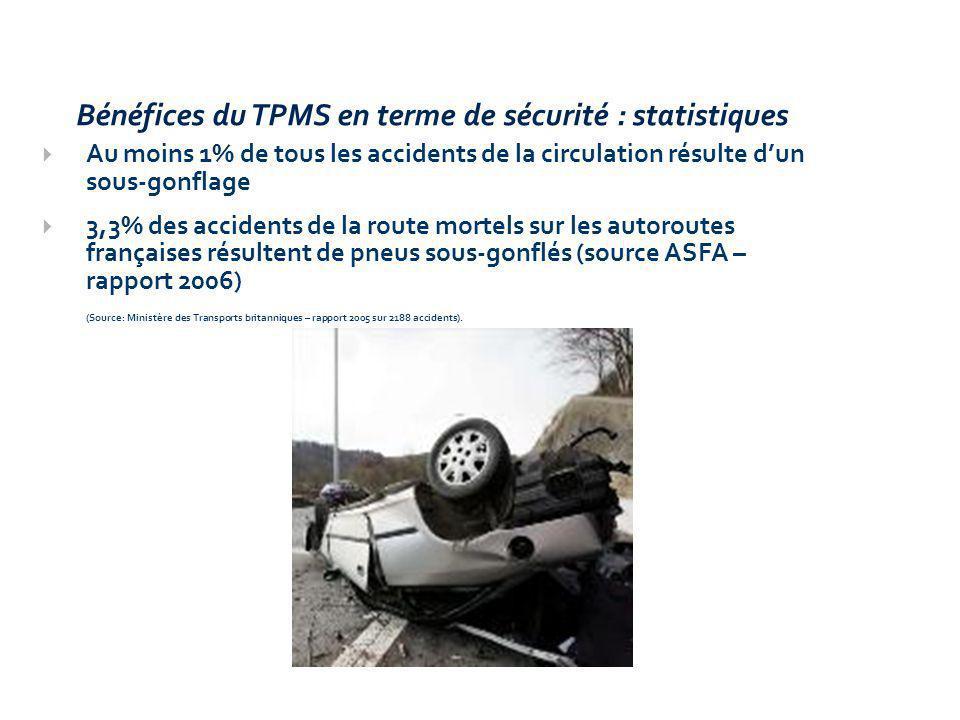 Bénéfices du TPMS en terme de sécurité : statistiques