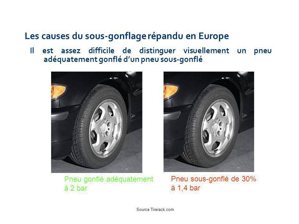 Les causes du sous-gonflage répandu en Europe