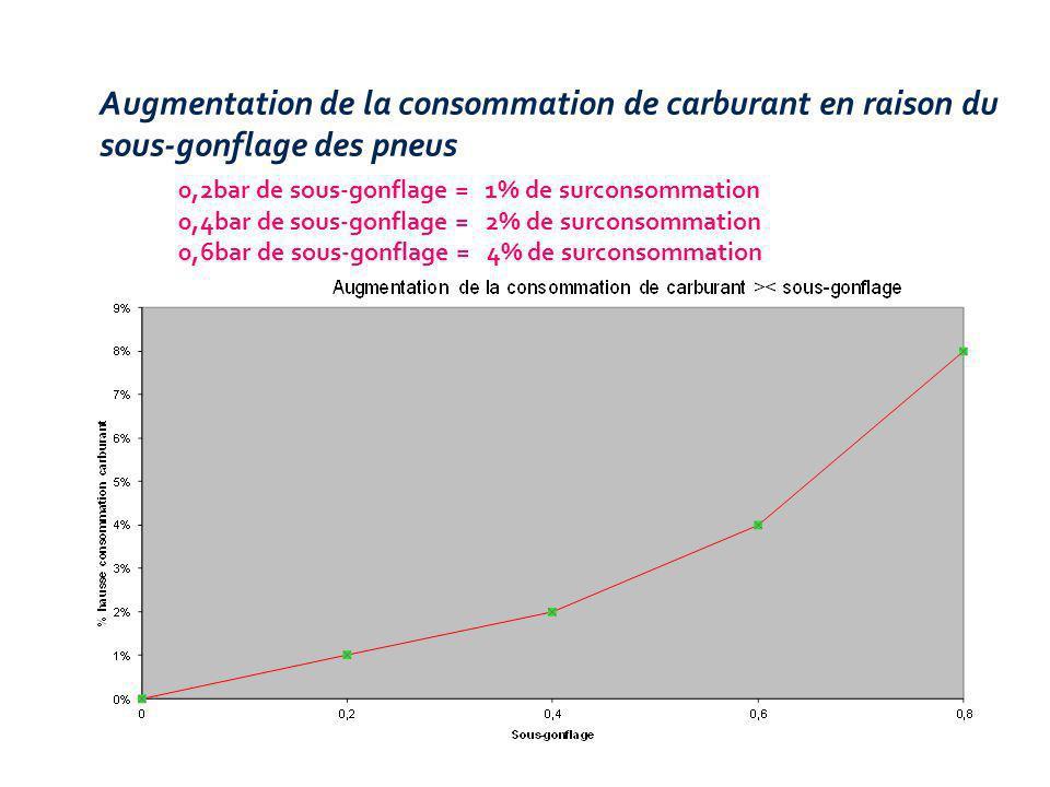 Augmentation de la consommation de carburant en raison du sous-gonflage des pneus
