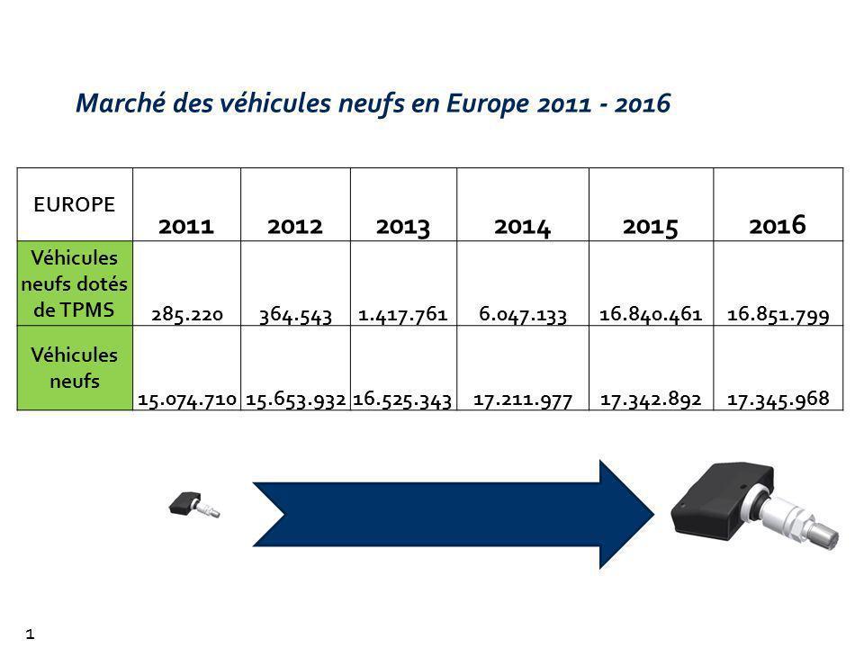 Marché des véhicules neufs en Europe 2011 - 2016
