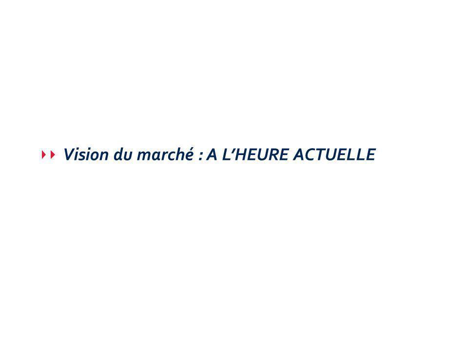 Vision du marché : A L'HEURE ACTUELLE