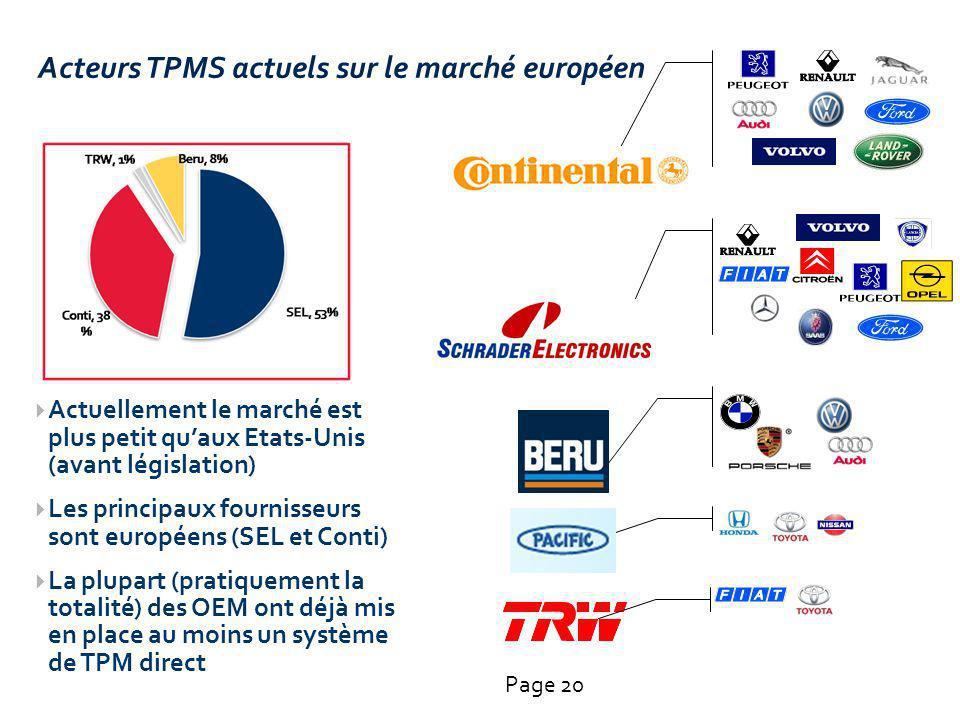 Acteurs TPMS actuels sur le marché européen