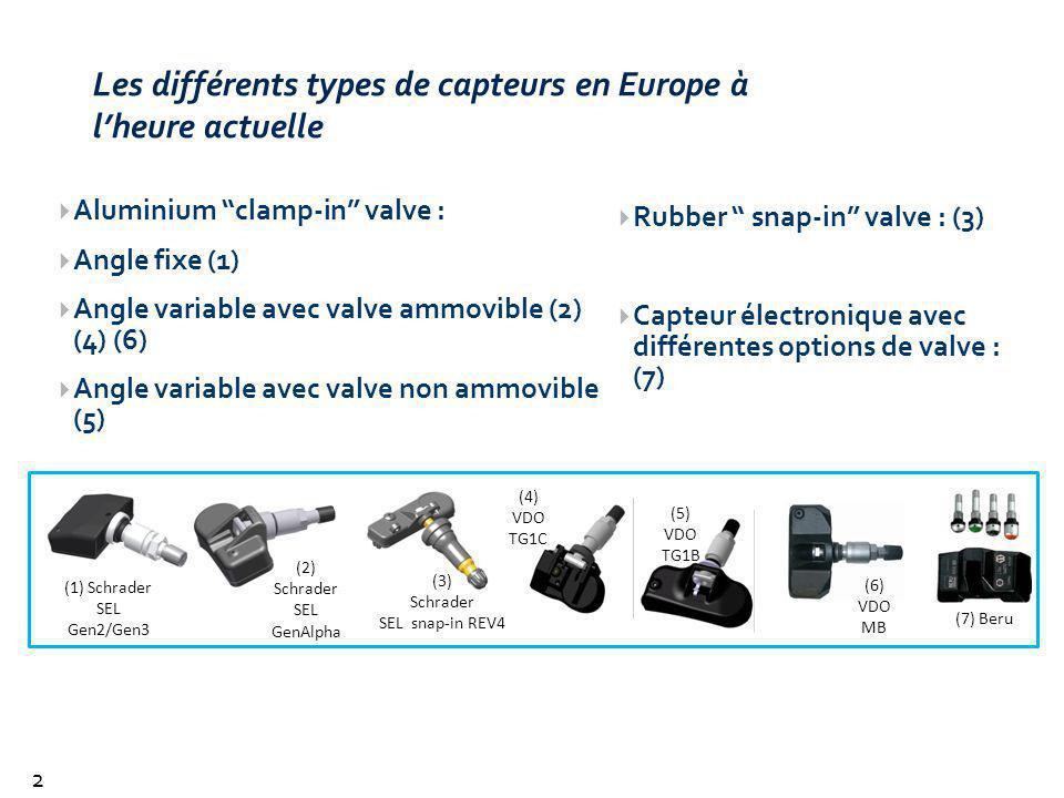 Les différents types de capteurs en Europe à l'heure actuelle