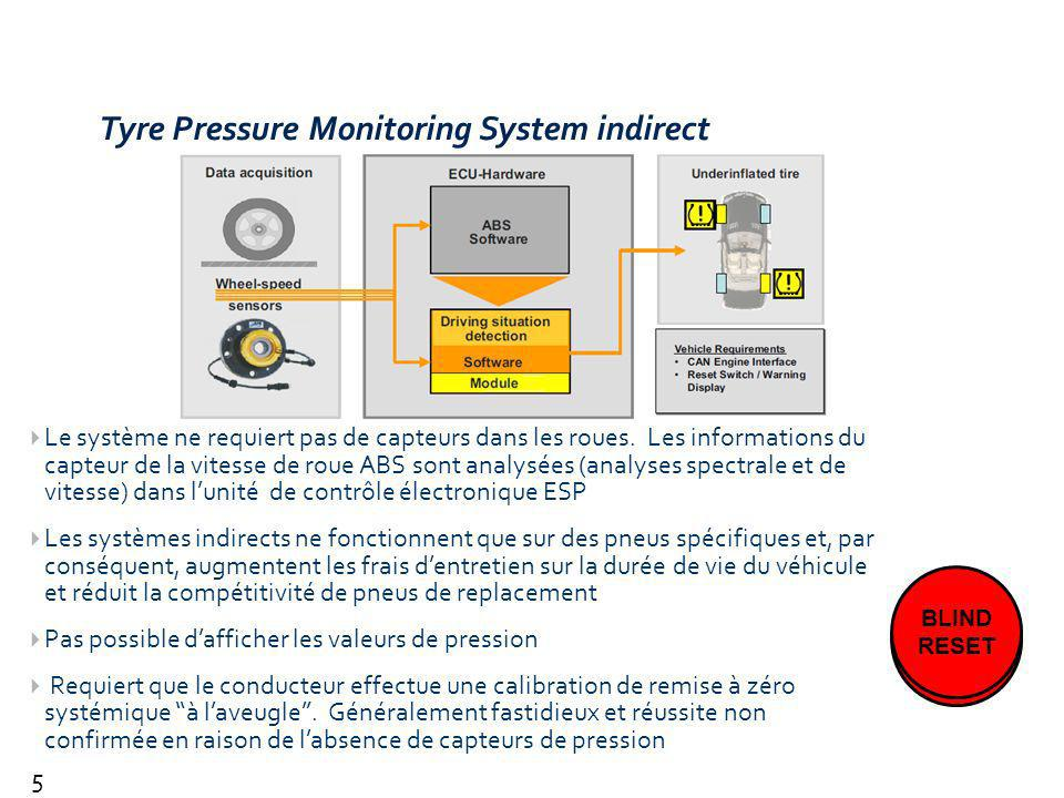 Tyre Pressure Monitoring System indirect