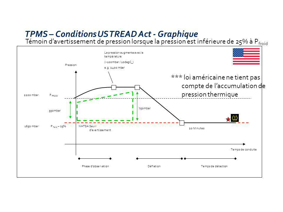 TPMS – Conditions US TREAD Act - Graphique