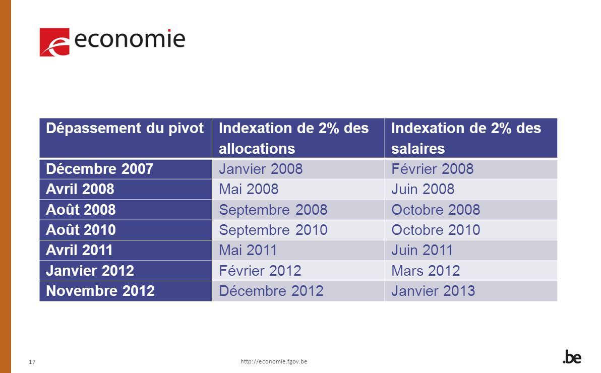 Indexation de 2% des allocations Indexation de 2% des salaires