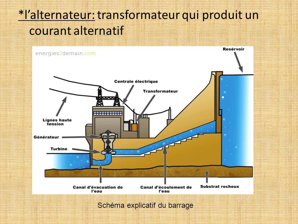 Schéma explicatif du barrage