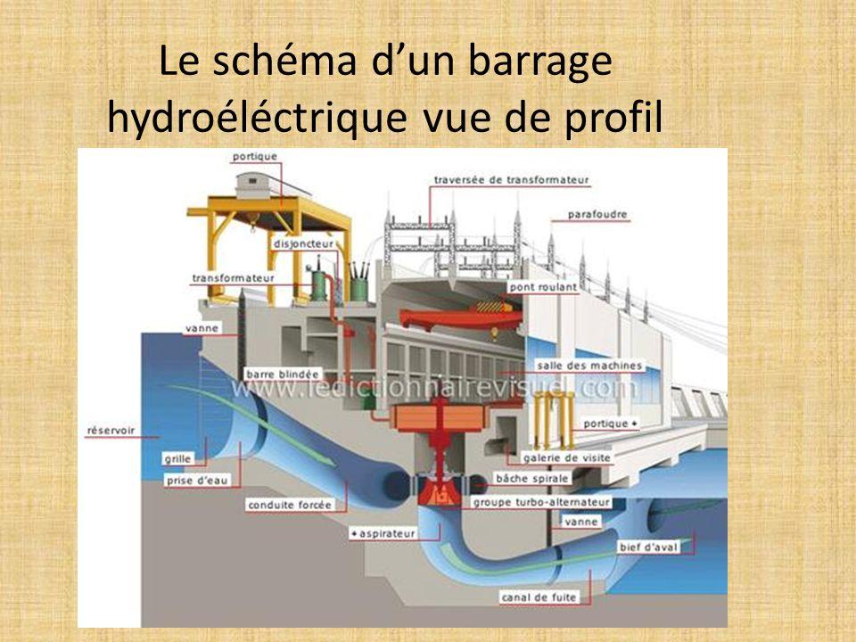 Le schéma d'un barrage hydroéléctrique vue de profil