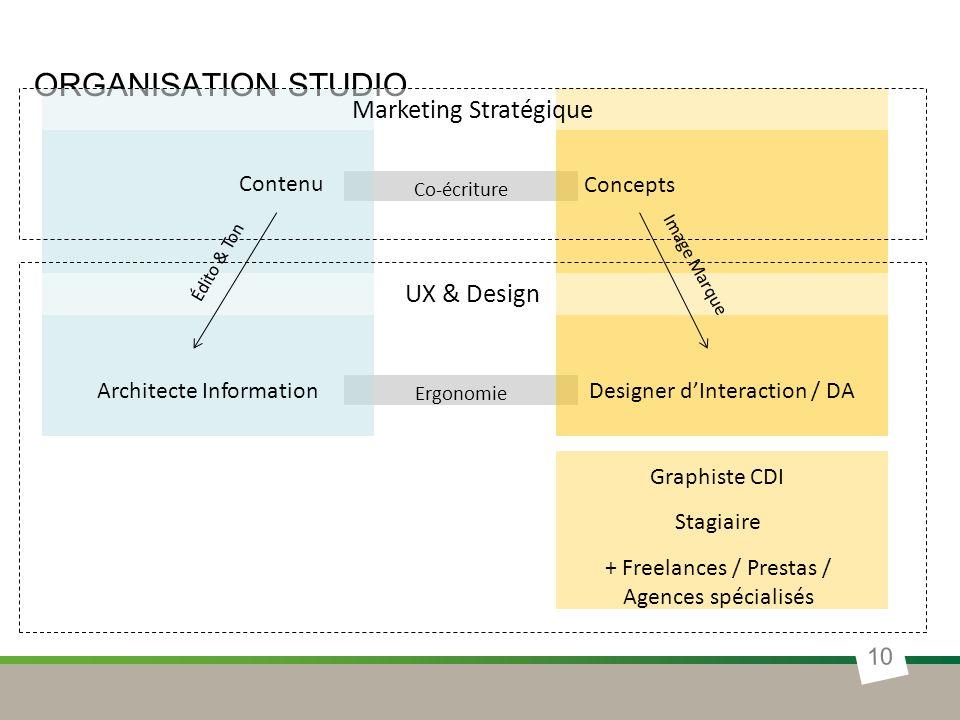 Organisation studio Marketing Stratégique UX & Design Contenu Concepts