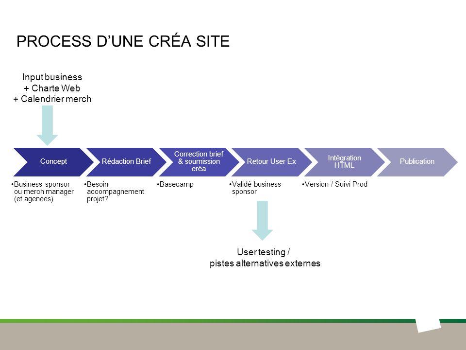 Process d'une créa site