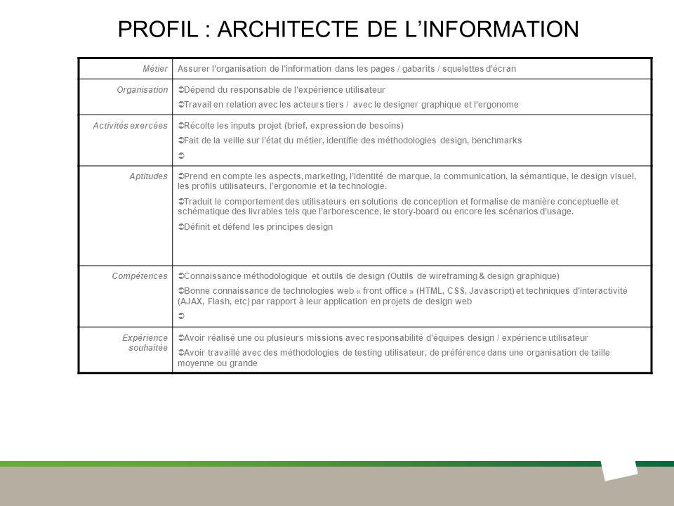 Profil : ARCHITECTE DE L'INFORMATION