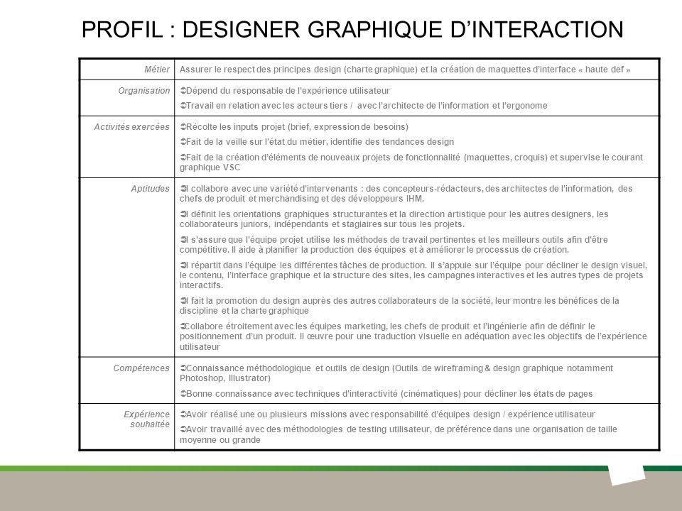 Profil : DESIGNER GRAPHIQUE D'INTERACTION