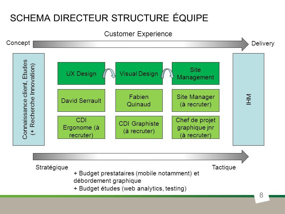 SCHEMA directeur structure équipe