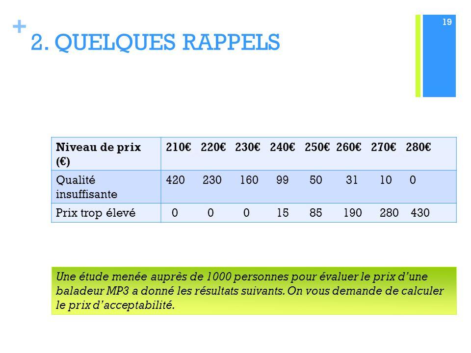 2. QUELQUES RAPPELS Niveau de prix (€)