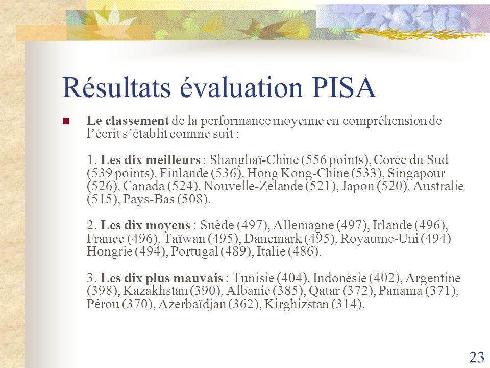 Résultats évaluation PISA