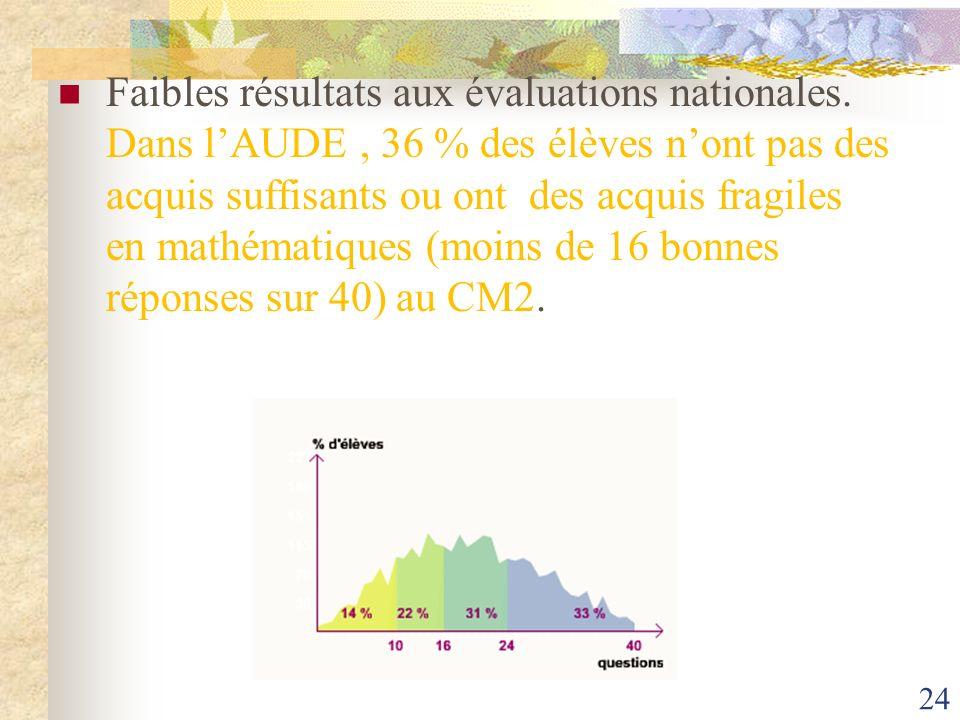Faibles résultats aux évaluations nationales