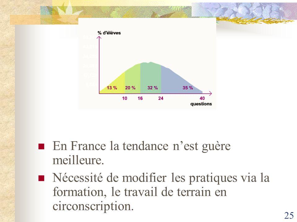 En France la tendance n'est guère meilleure.