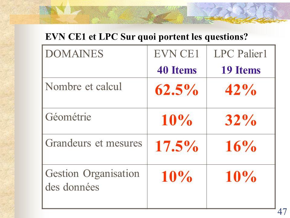 62.5% 42% 10% 32% 17.5% 16% DOMAINES EVN CE1 40 Items LPC Palier1