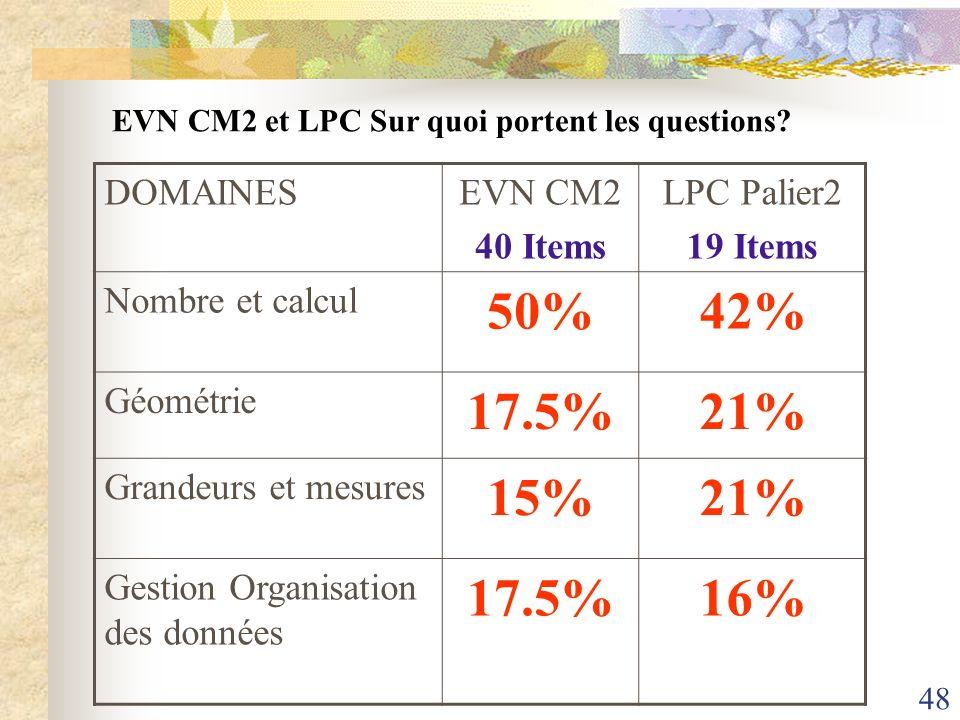 50% 42% 17.5% 21% 15% 16% DOMAINES EVN CM2 40 Items LPC Palier2