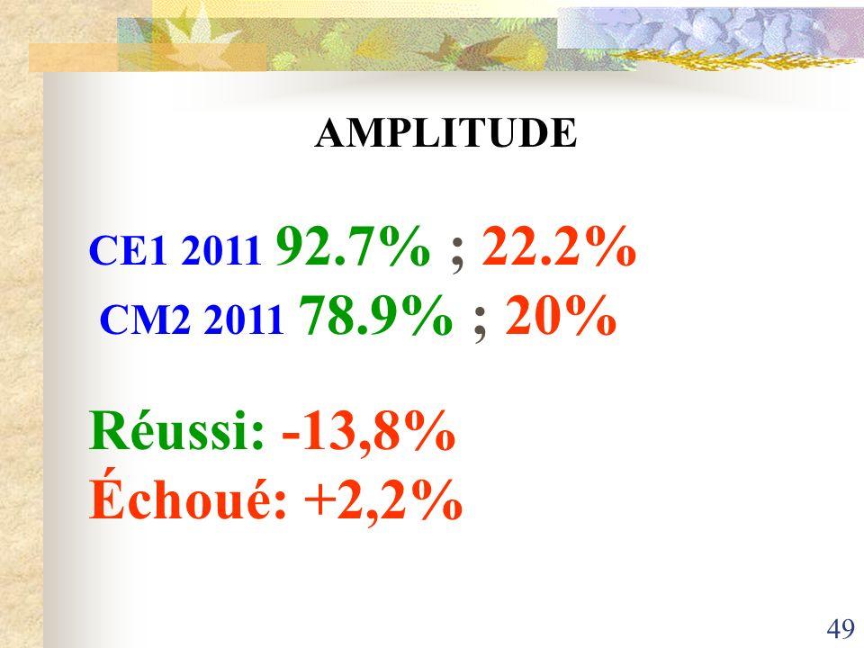 Réussi: -13,8% Échoué: +2,2% AMPLITUDE CE1 2011 92.7% ; 22.2%