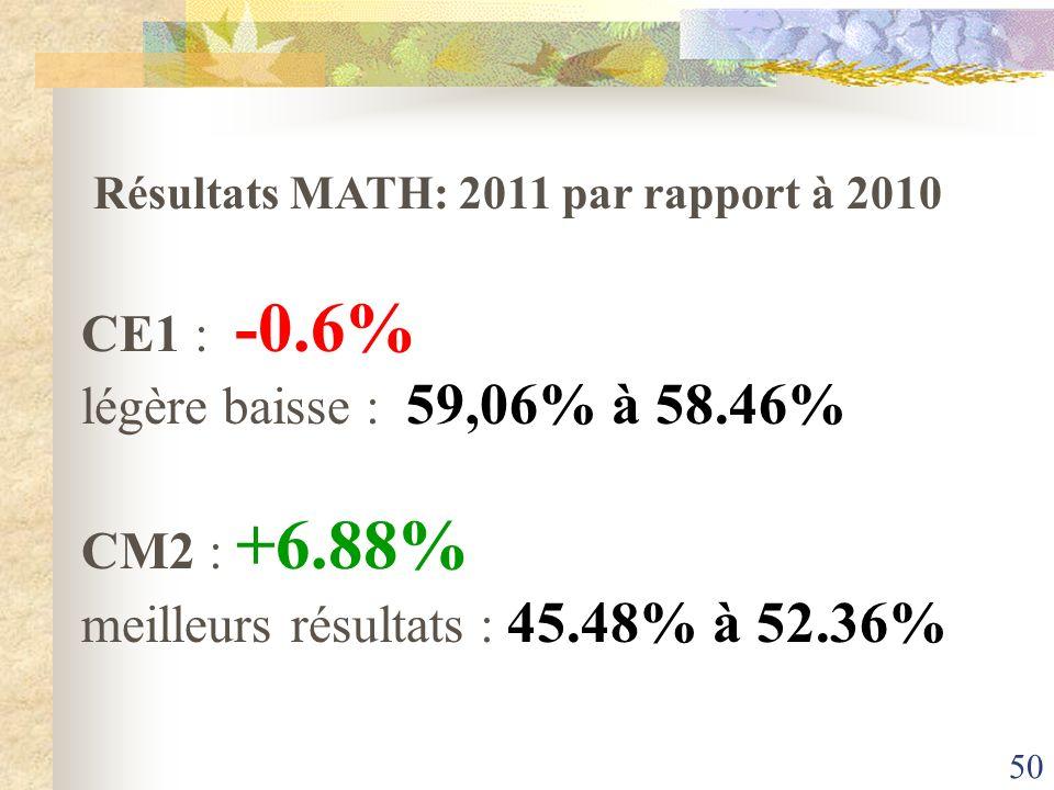 Résultats MATH: 2011 par rapport à 2010
