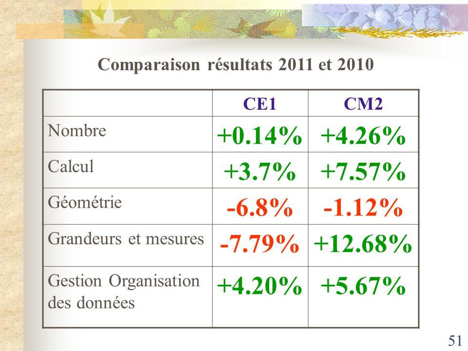Comparaison résultats 2011 et 2010
