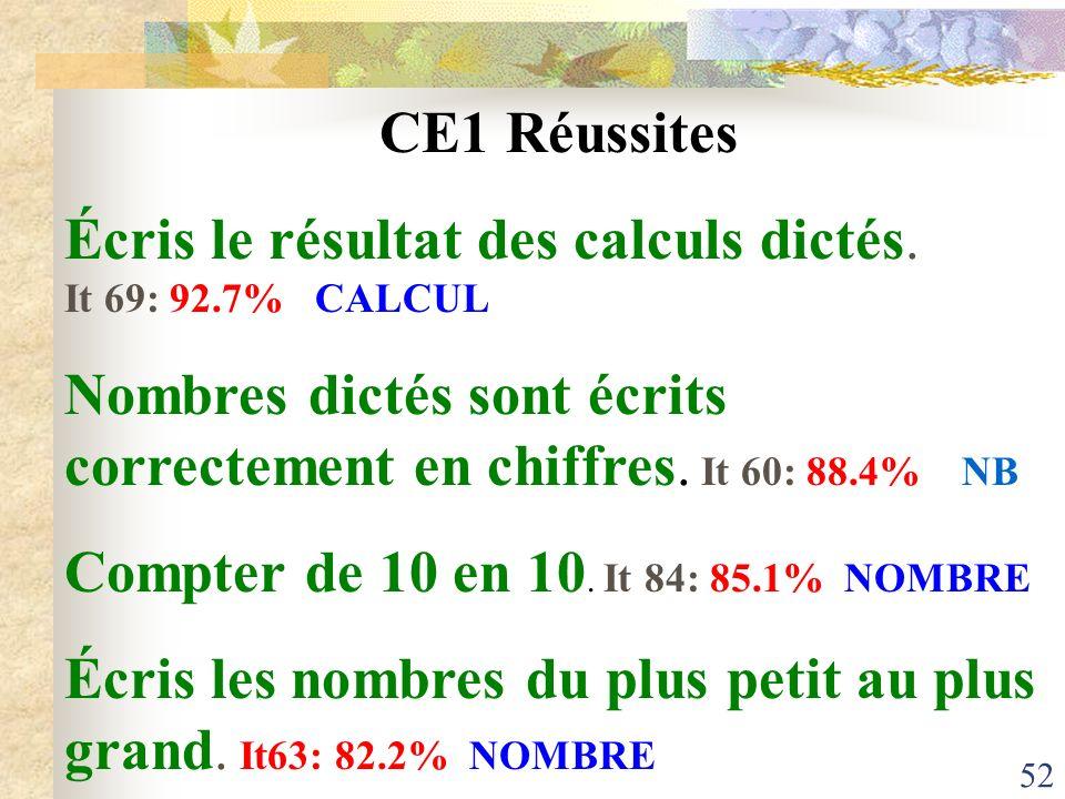 CE1 Réussites Écris le résultat des calculs dictés. It 69: 92.7% CALCUL.