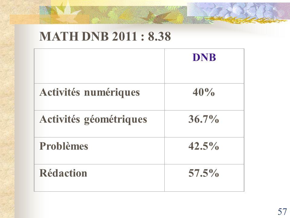 MATH DNB 2011 : 8.38 DNB Activités numériques 40%