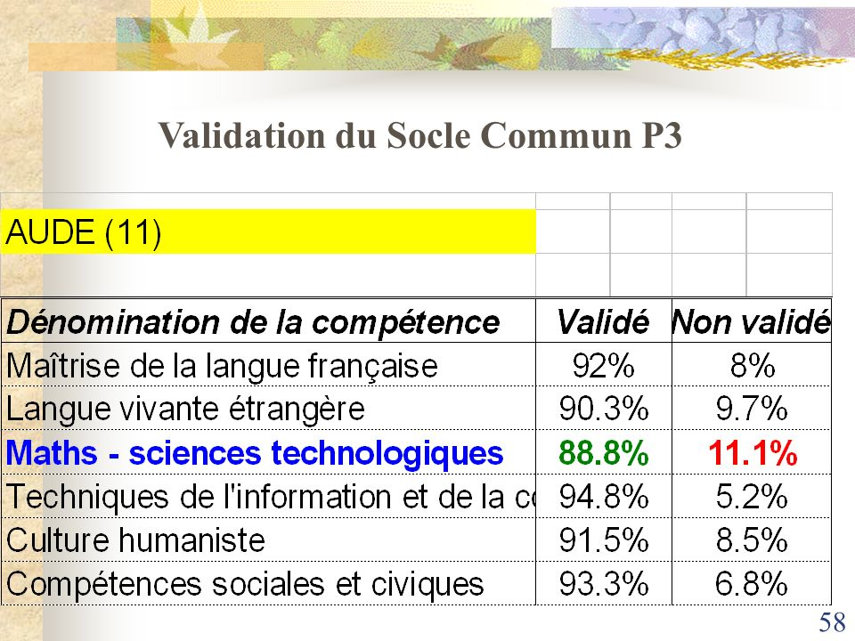Validation du Socle Commun P3