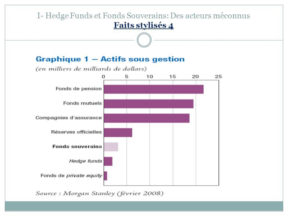 I- Hedge Funds et Fonds Souverains: Des acteurs méconnus Faits stylisés 4