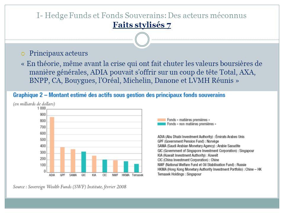 I- Hedge Funds et Fonds Souverains: Des acteurs méconnus Faits stylisés 7